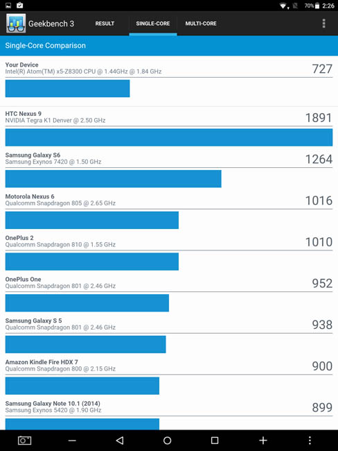Одноядерный тест Teclat X98 Plus 3G в Geekbench 3