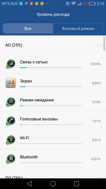 Уровень расхода энергии аккумулятором Huawei P9 Lite