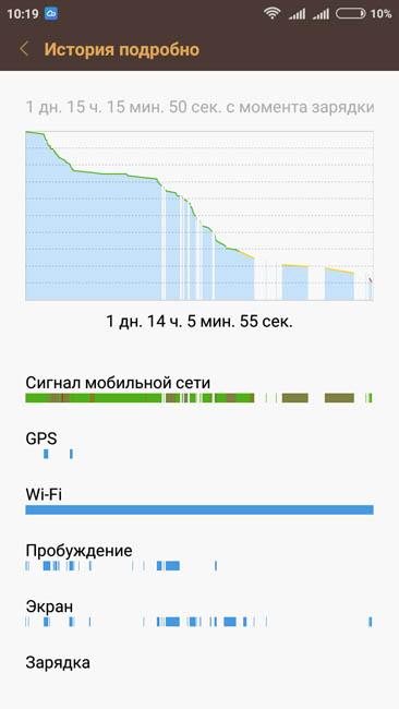 Время автономной работы Xiaomi Redmi 3S