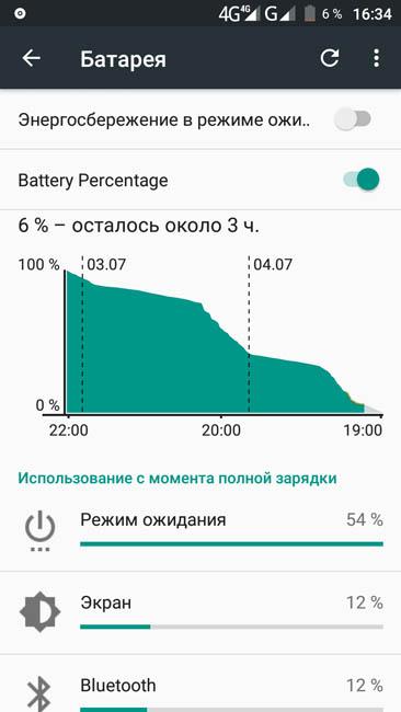 График расхода энергии аккумулятором Cubot Dinosaur
