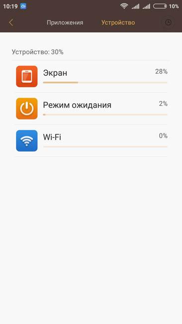 Расход энергии железом Xiaomi Redmi 3S