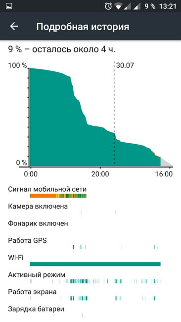 График расхода энергии батареи OnePlus 3