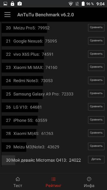 Рейтинг производительности Micromax Canvas Xpress 4G Q413 в AnTuTu