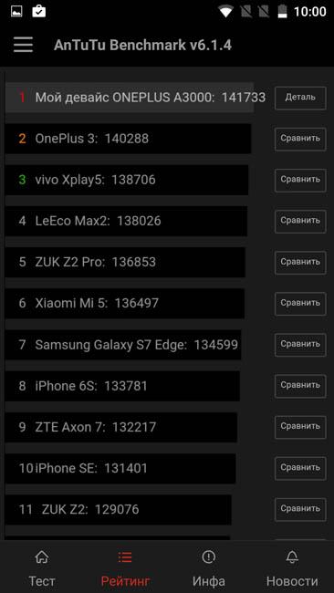 Рейтинг производительности OnePlus 3 в AnTuTu