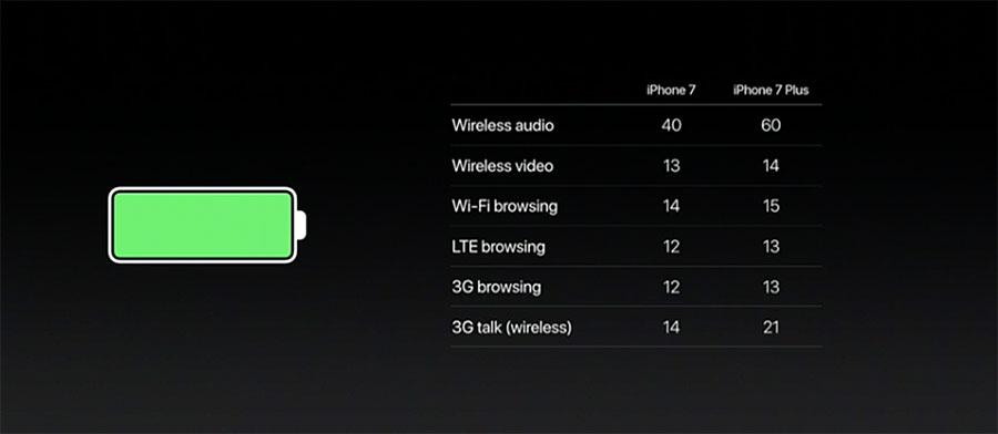Время автономной работы iPhone 7