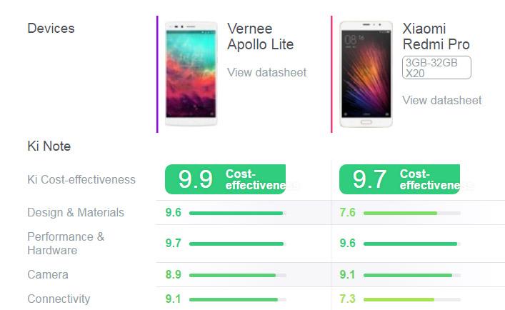 Сравнение Vernee Apollo Lite и Xiaomi Redmi Pro - что лучше