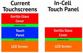 Подробности In-cell технологии изготовления экранов