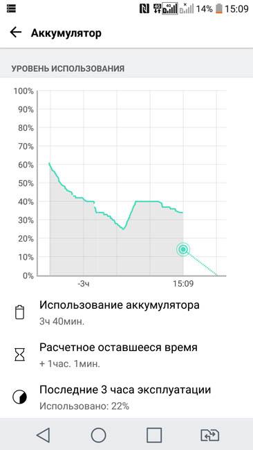 Странное поведение аккумуляторной батареи LG V20