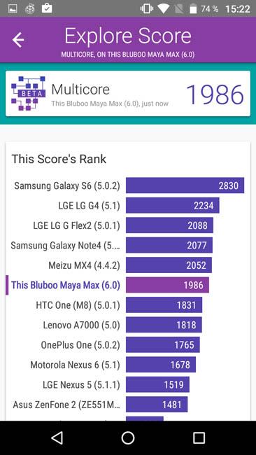Производительность Multicore смартфона Bluboo Maya Max в тесте Vellamo