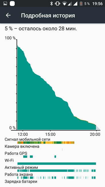 График расхода энергии аккумулятора Doogee F7 Pro