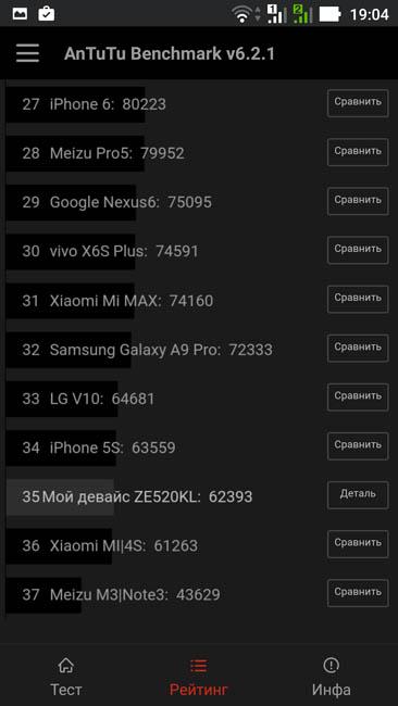 Рейтинг производительности Asus Zenfone 3 в AnTuTu 6.2.1
