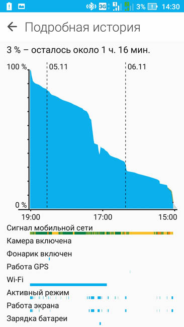 График расхода энергии аккумулятора Asus Zenfone 3
