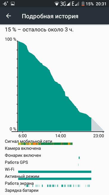 График расхода заряда аккумулятора Dogee Y6 Piano Black