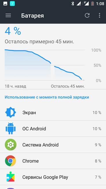 График энергопотребления OnePlus 3T