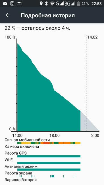 График расхода энергии аккумулятором UMi Diamond