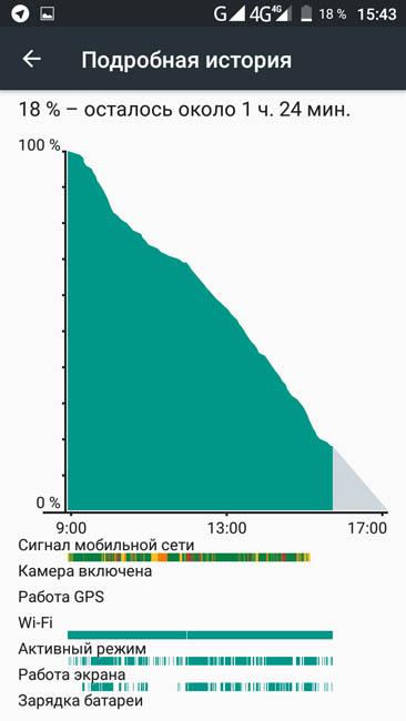 График расходования энергии смартфоном UMi Diamond