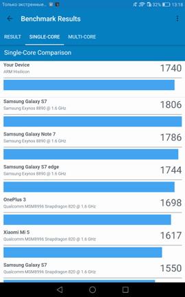 Результаты многоядерного теста Huawei MediaPad M3