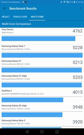 Результаты одноядерного теста Huawei MediaPad M3