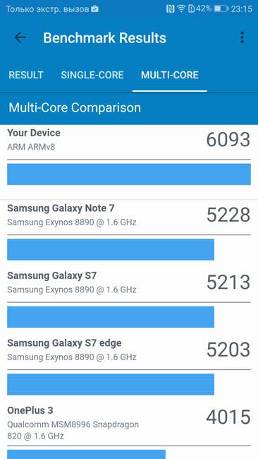 Многоядерный тест производительности Huawei P10 в Geekbench 4