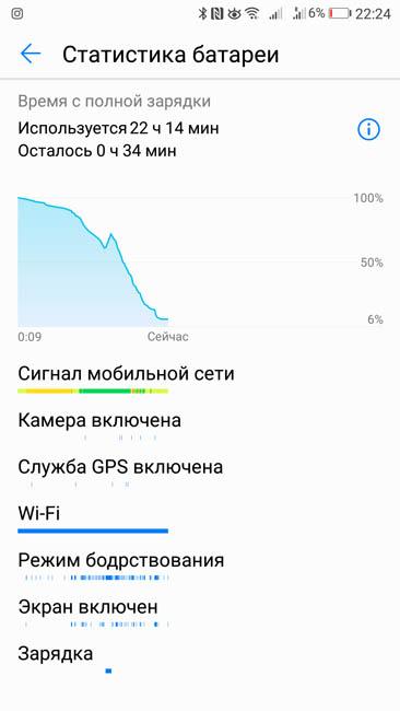 Подробная статистика разряда аккумулятора Huawei P10