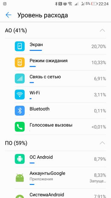 Уровень расхода энергии различными узлами телефона Huawei P10