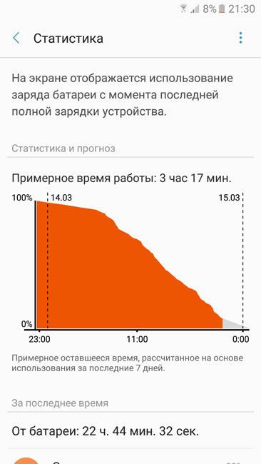 График расхода энергии аккумулятора при активном использовании - 1 день