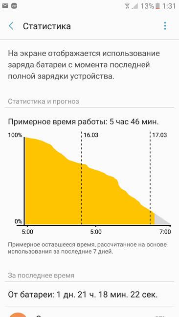 График расхода энергии аккумулятора при умеренном использовании - свыше 2 дней