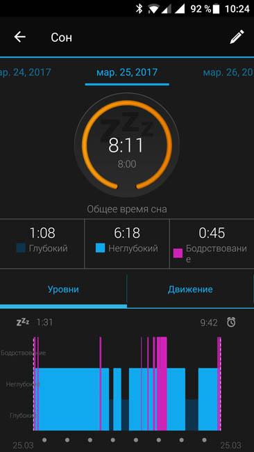 Garmin Vivoactive HR успешно отследили сон за ночь