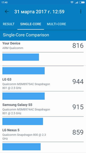 Одноядерный тест Xiaomi Redmi Note 4X
