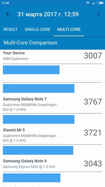Многоядерный тест Xiaomi Redmi Note 4X