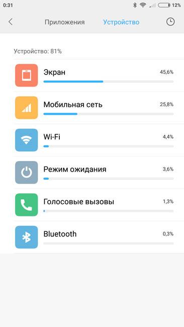 Время автономной работы Xiaomi Mi 5C