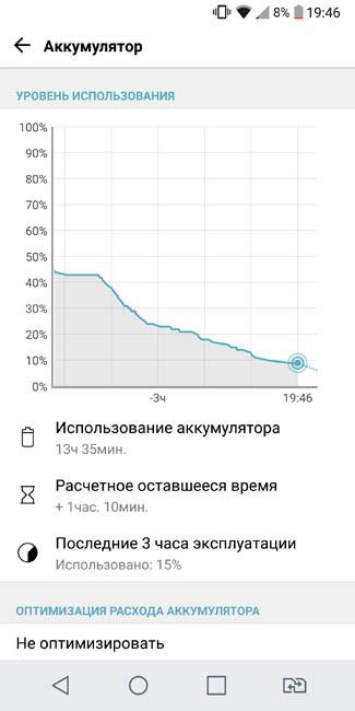 График расхода энергии батареи LG G6