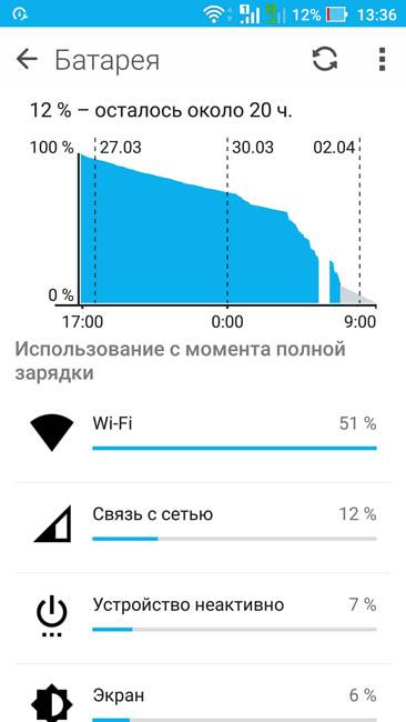 График расхода энергии батареи в Asus ZenFone 3 Zoom