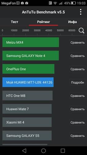AnTuTu Huawei Mate 7 (общий рейтинг)