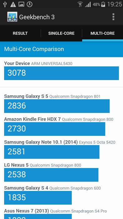 Geekbench 3 (Multi-Core)