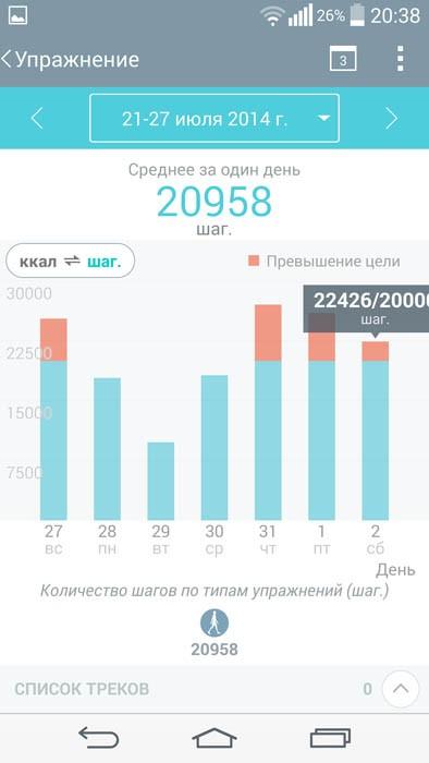 LG Health (графики)