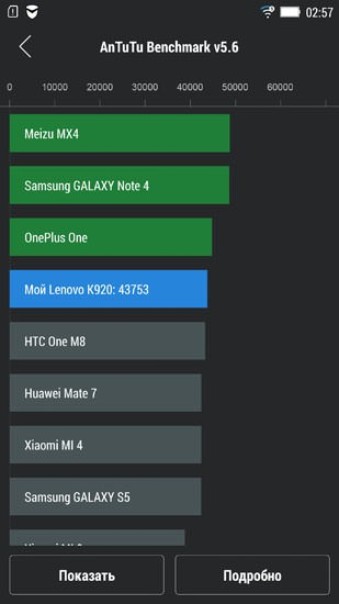 Lenovo Vibe Z2 Pro (AnTuTu)